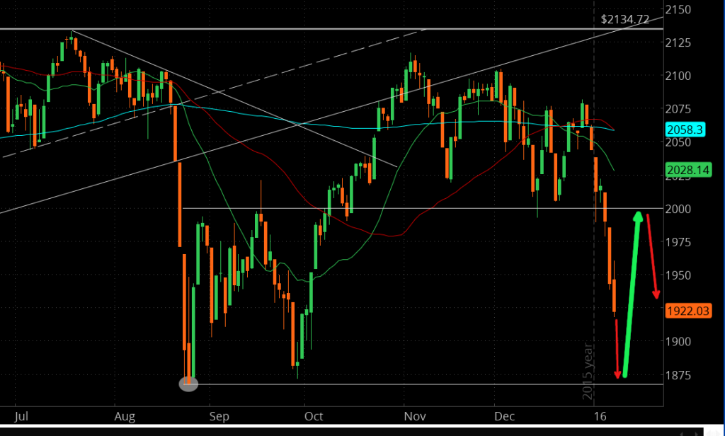 Probable bounce in S&P 500